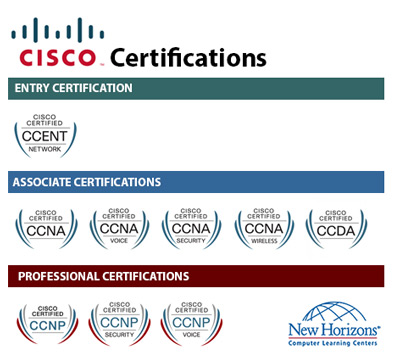 CISCO Certification Paths at New Horizons Tampa Bay